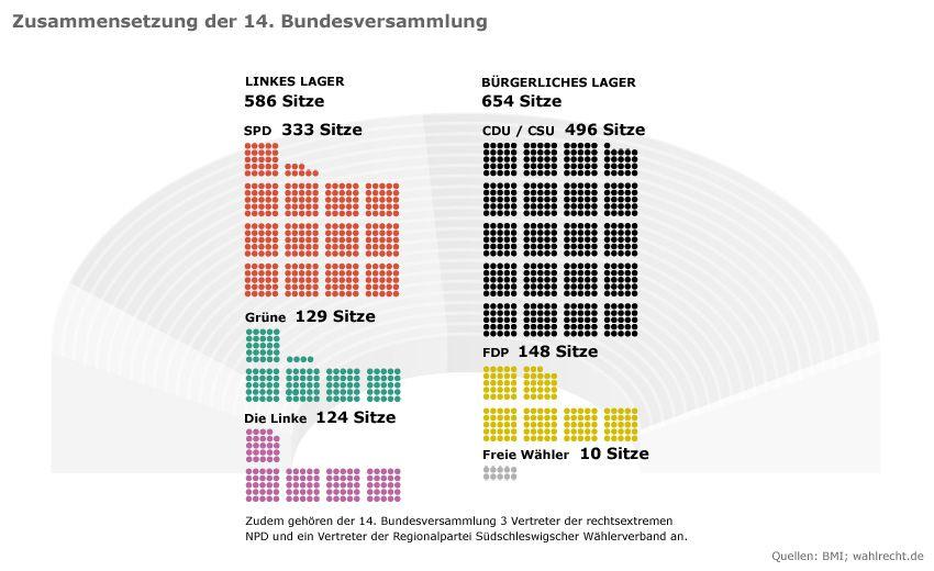 Grafik - Zusammensetzung Bundesversammlung 2010