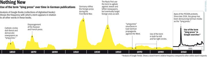 """Graphic: Use of the term """"lying press"""" throughout history."""