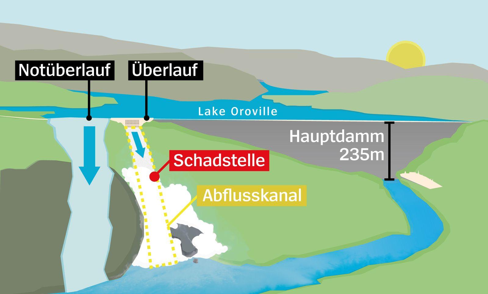 Oroville-Staudamm