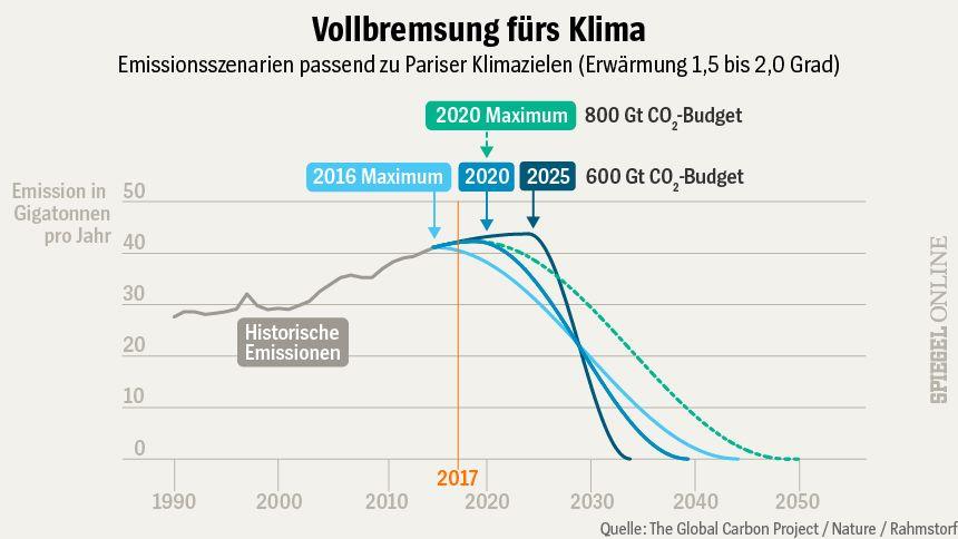 Grafik - nur für Panorama-Asset - Vollbremsung fürs Klima
