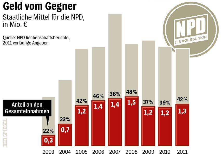 Update der NPD-Grafik DER SPIEGEL 7/2012 Seite 34