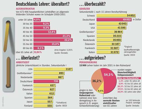 Grafik: Deutschlands Lehrer