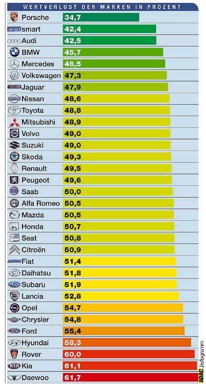 ADAC-Grafik zum Wertverlust