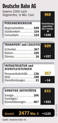 Gewinne der Deutschen Bahn im Jahr 2006: Insgesamt 2477 Millionen Euro