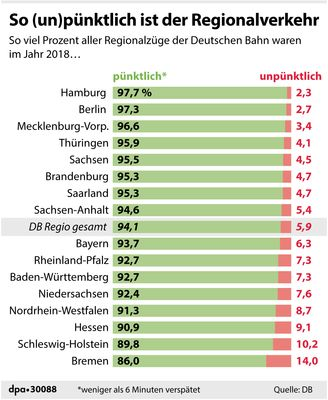 P??nktlichkeit/ DB/ Grafik
