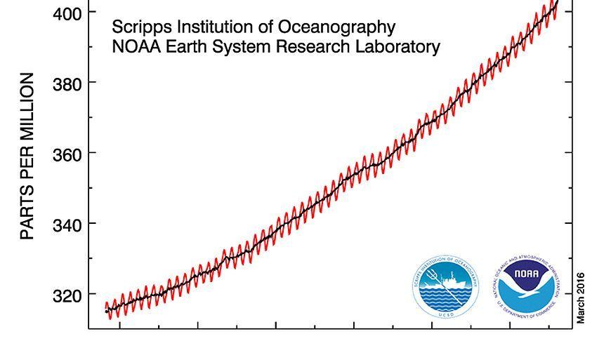 CO2-Zunahme in der Luft