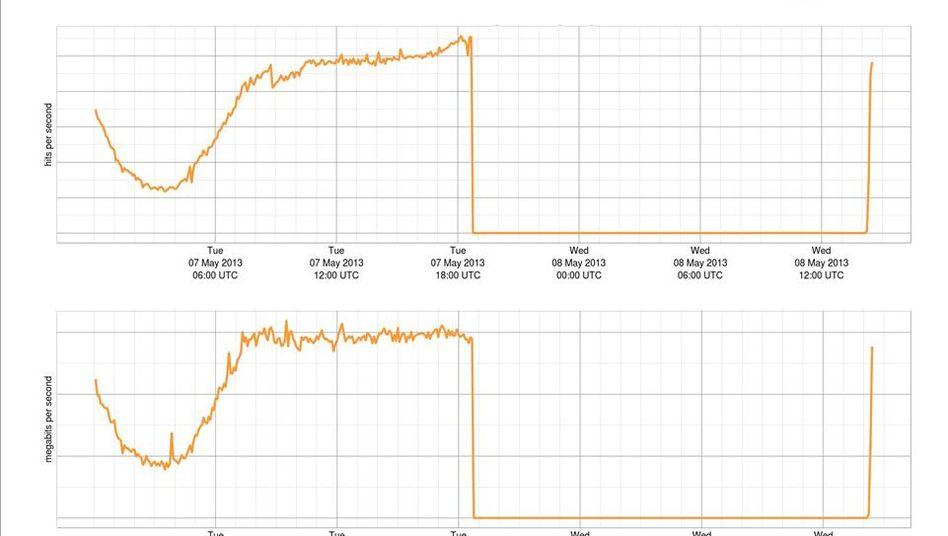 Internet-Ausfall: 20 Stunden offline