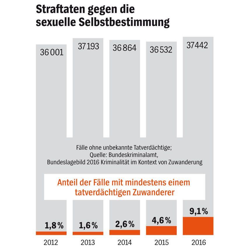 DER SPIEGEL 2/2018 S. 28 - Grafik - Vergewaltigung