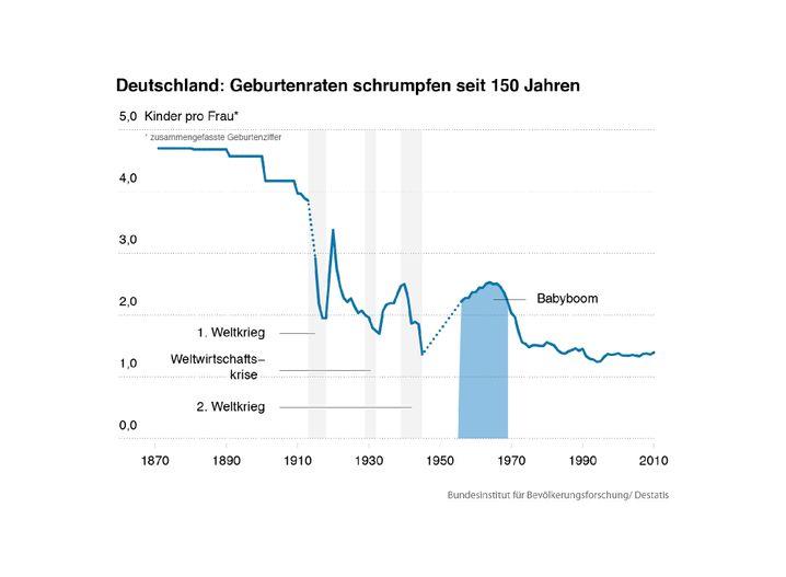 Die historische Entwicklung der Geburtenrate in Deutschland