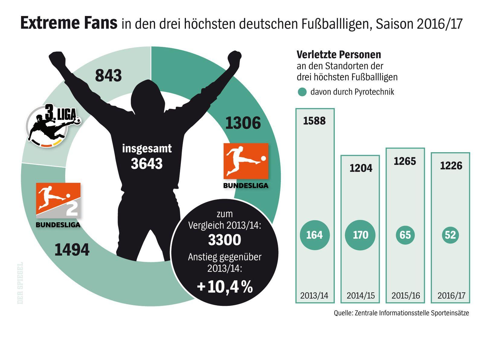 SPIEGEL Plus SP 47/2017 S.100 Fußball-Fans