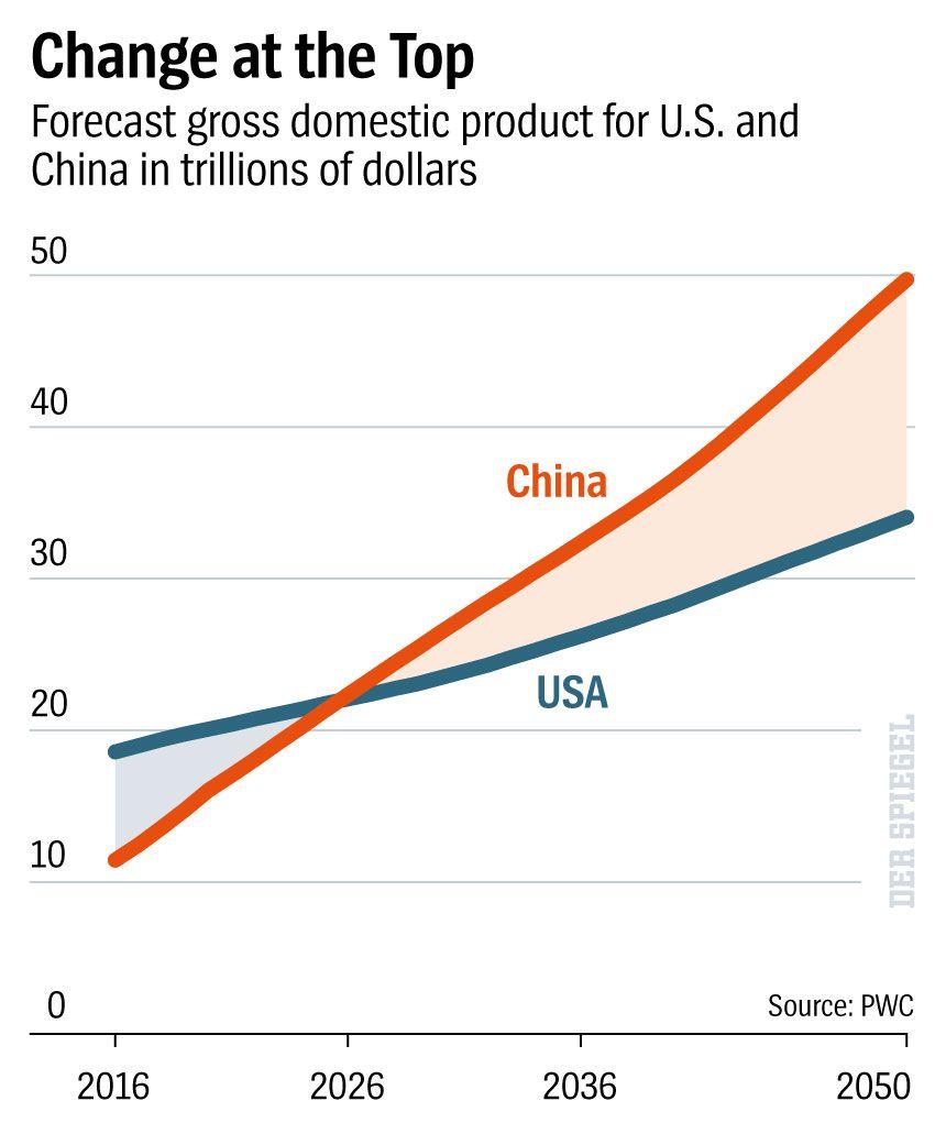 Grafik Change at the Top International