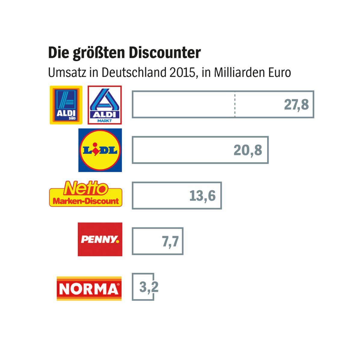 EINMALIGE VERWENDUNG Discounter/ Umsatz/ Grafik