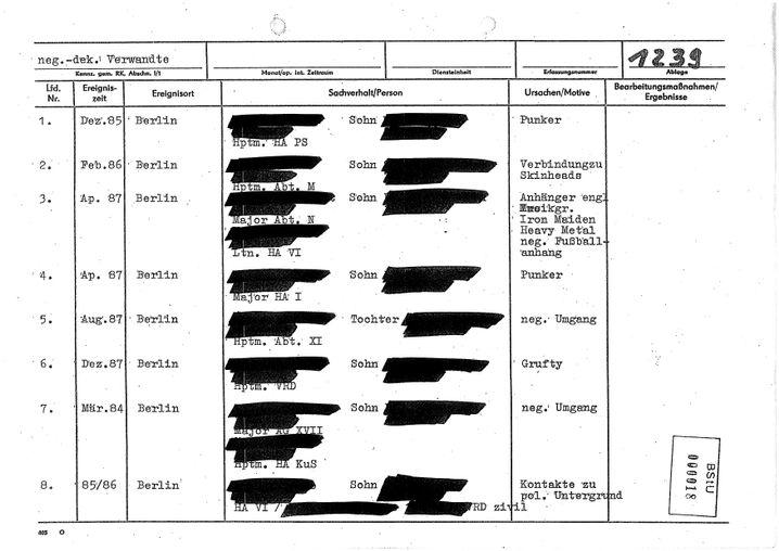 """""""Negativ-dekadente Verwandte"""": Per Spitzel-Meldung auf die interne Liste der Stasi"""