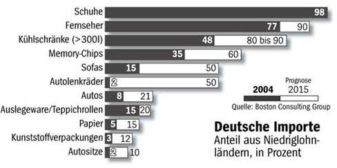 Deutsche Importe: Anteil aus Niedriglohnländern