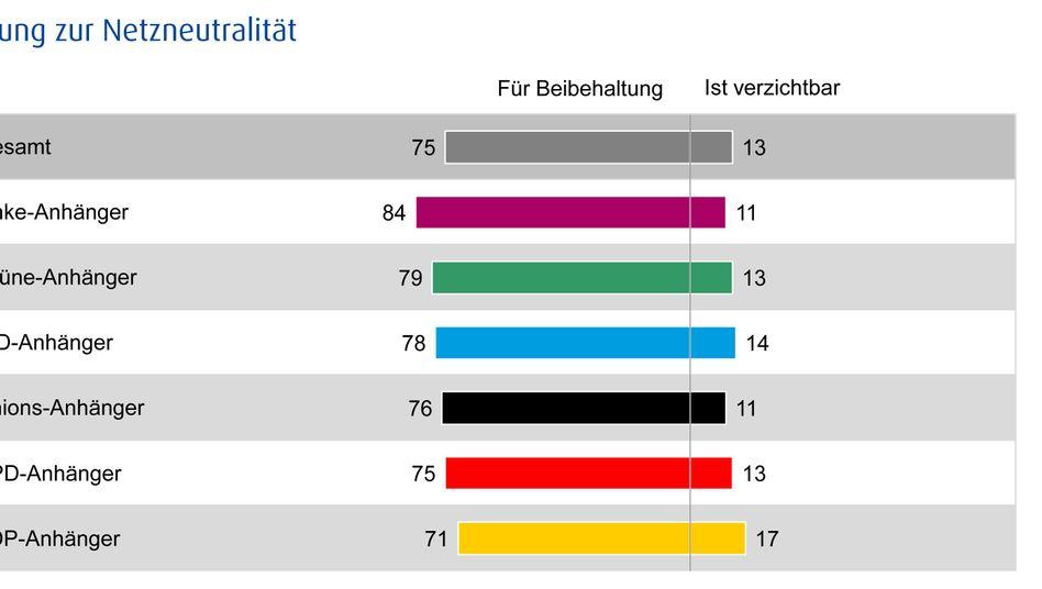 Klares Votum: Die meisten sind für Netzneutralität