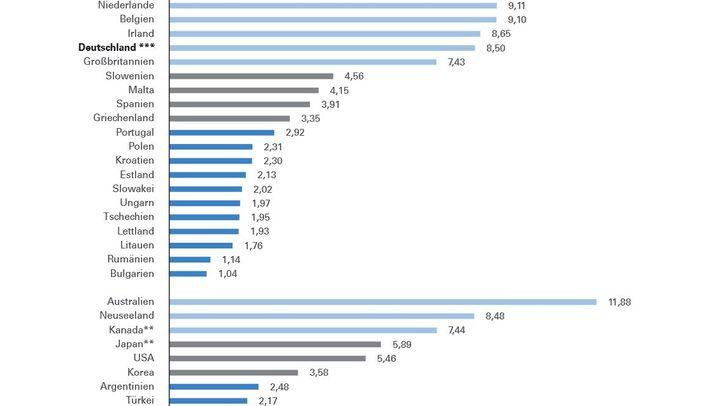 Von Luxemburg bis Rumänien: Hier gibt es den Mindestlohn schon