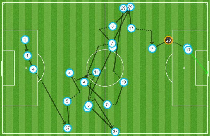 Tore wie beim 3:2-Sieg des BVB gegen Bremen vom vergangenen Samstag waren die Ausnahme. Dortmund baute das Spiel von hinten heraus über 20 Stationen und 61 Sekunden auf, ehe Pierre-Emerick Aubameyang (Nummer 17) zum 2:0 traf.