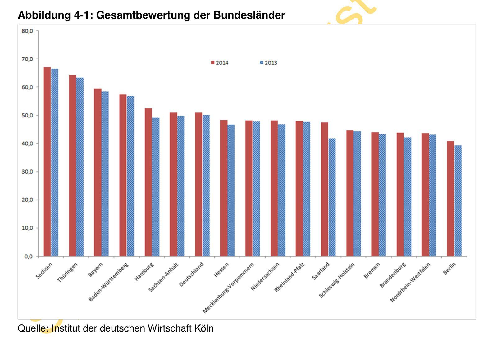 EINMALIGE VERWENDUNG Bildungsmonitor 2014/ Bundesländer/ Vergleich/ Grafik
