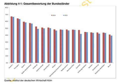Bundesländer-Ranking im Bildungsmonitor 2014: Auftraggeber ist die arbeitgebernahe Initiative Neue Soziale Marktwirtschaft (INSM)