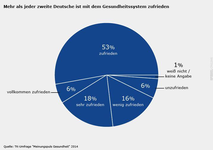 Gesundheitssystem: Große Zufriedenheit der Deutschen (bitte klicken)