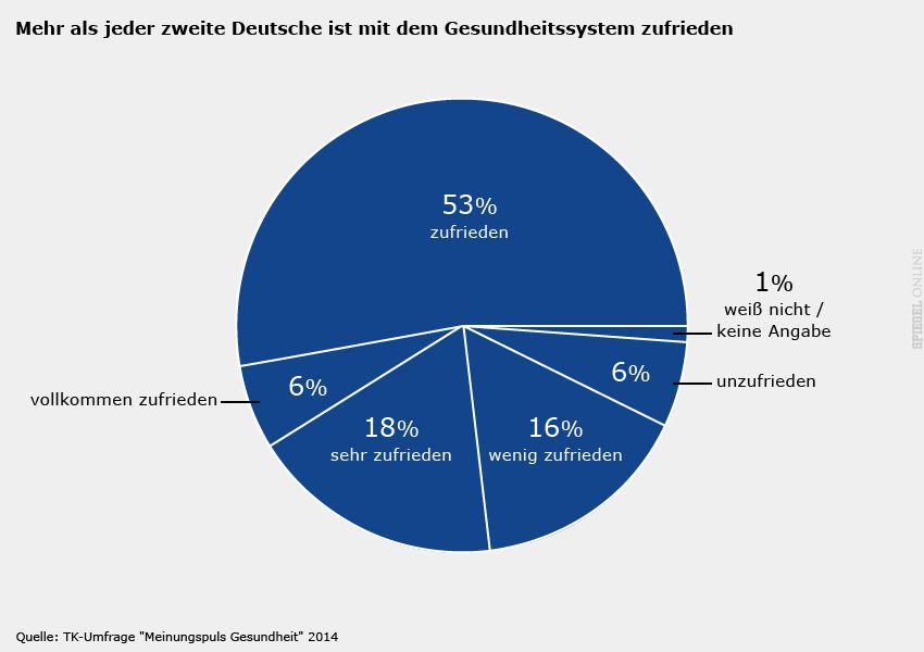Grafik - TK-Studie Gesundheit 2014 - Seite 4: Mehr als jeder zweite Deutsche ist mit dem Gesundheitssystem zufrieden