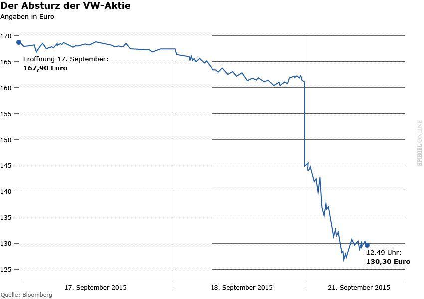 Grafik - VW Aktie Absturz - 17.-21.9.2015