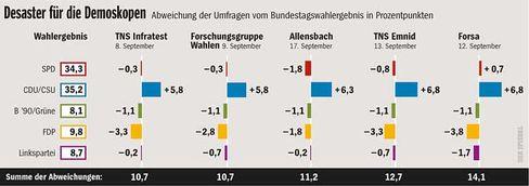 """Wahlprognosen: """"Kurzfristiges überbewertet"""""""