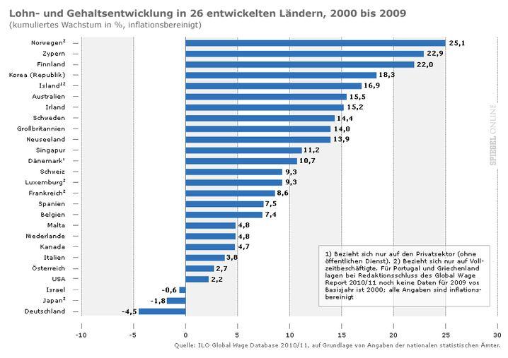 Grafik: Lohnentwicklung in 26 Industrieländern