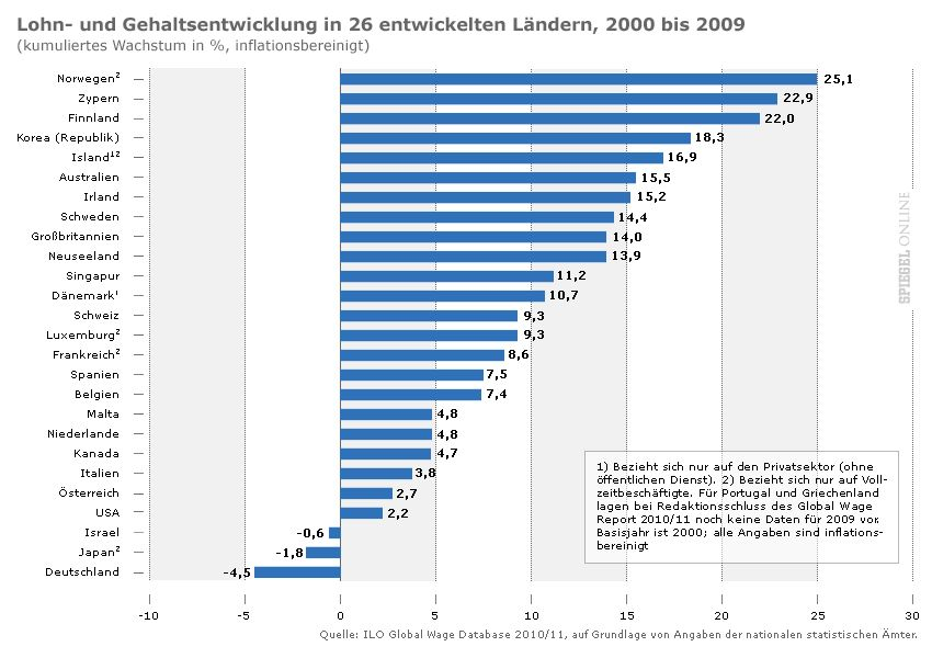 Grafik: Lohn- und Gehaltsentwicklung in 26 Ländern 2000 - 2009