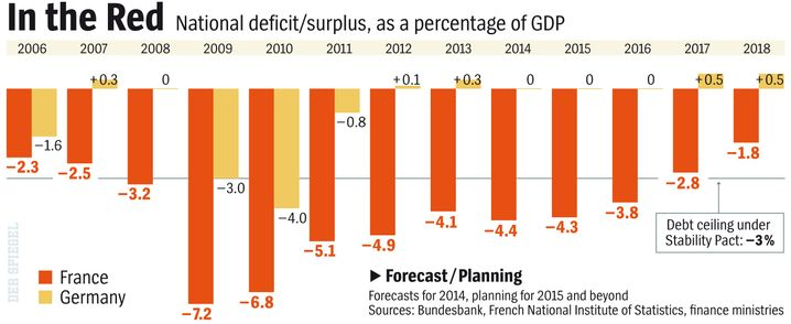 Graphic: France continues to violate EU deficit rules.