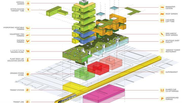 Vertical Farming: Das Konzept der grünenden Hochhäuser