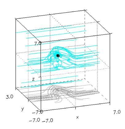 Computermodell: Der Sonnenwind wickelt innerhalb von 600 Sekunden ein Magnetfeld um die Erde