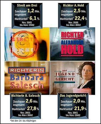 Gerichtsshows im deutschen Fernsehen, Zuschauer- und Marktanteile (Zum Vergrößern auf das Bild klicken)