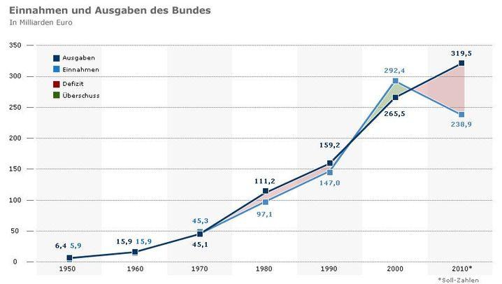 Kurz und knapp: Der Subventions- und Mehrwertsteuer-Irrsinn