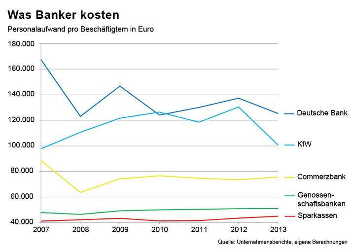 Personalkosten großer deutscher Bankengruppen im Überblick (zur Großansicht bitte aufs Bild klicken)
