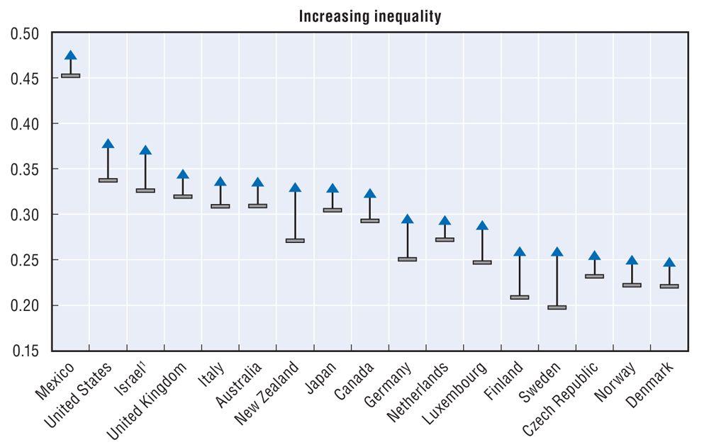EINMALIGE VERWENDUNG OECD-Studie 2011 / Wachsende Ungleichheit