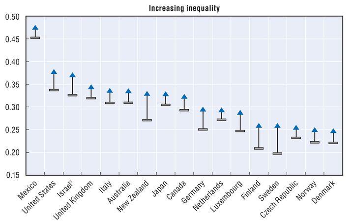 Quelle: OECD 2011. Zur Erläuterung: Bei einem Gini-Koeffizienten von 0 bezögen alle ein gleich hohes Einkommen, bei 1 fiel das gesamte Einkommen auf nur eine Person. Je höher der Koeffizient, desto ungleicher die Verteilung.