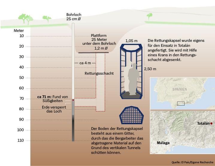 Rettungsschacht: 85.000 Tonnen Erde bewegt