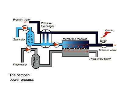 Osmose-Kraftwerk: Frei von schädlichen Emissionen