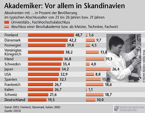 Vergleich: Akademiker-Quoten international
