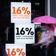 Was die Mehrwertsteuersenkung wirklich gebracht hat