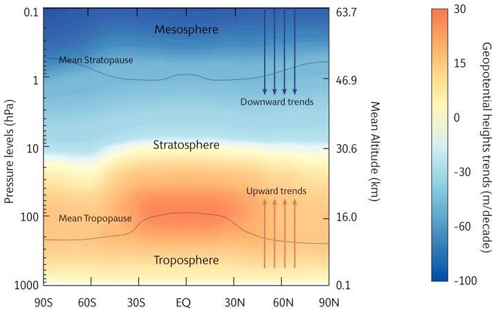 Die Troposphäre erwärmt sich und drückt nach oben