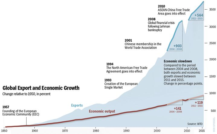 Graphic: Global Export and Economic Growth