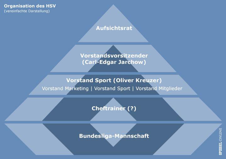An der Spitze der Aufsichtsrat: Viele reden mit beim HSV