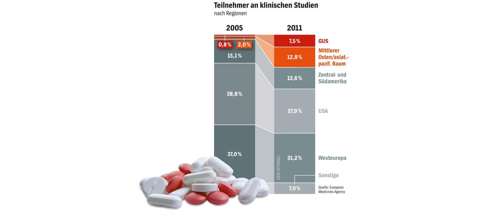 SPIEGEL-Grafik Klinische Studien SPIEGEL 51/2014