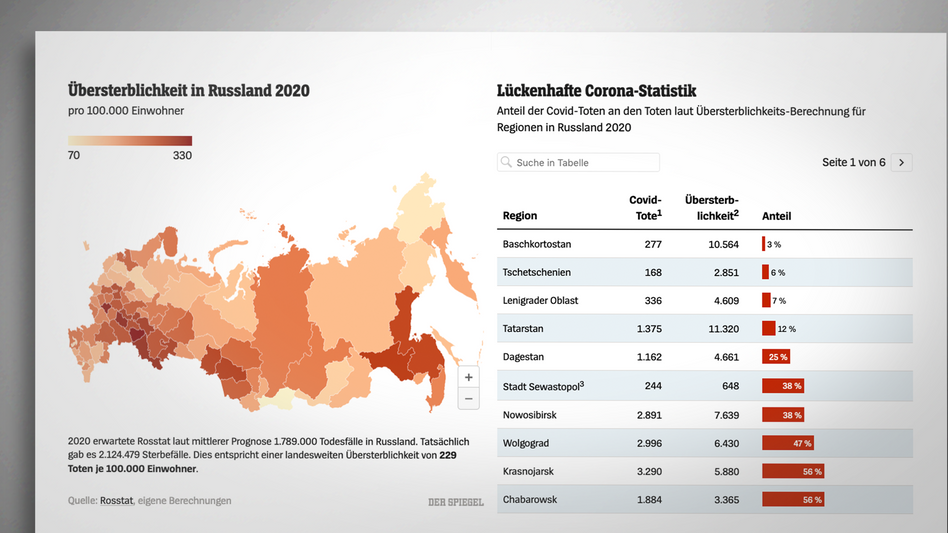 Corona-Statistik zu Russland: Stark gestiegene Todesfallzahlen