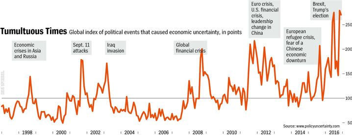 Charting uncertainty