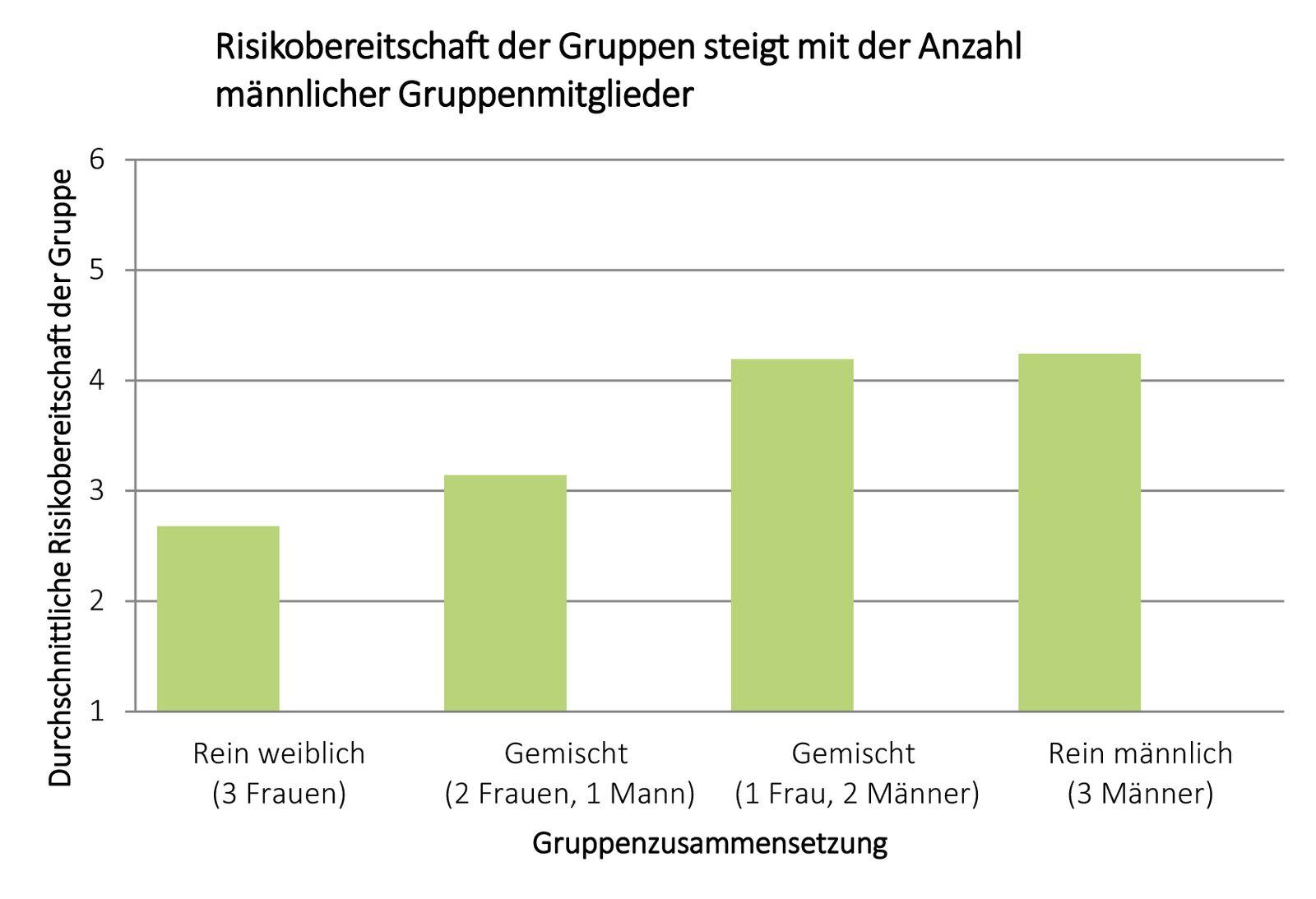 EINMALIGE VERWENDUNG Grafik/ Frauenquote