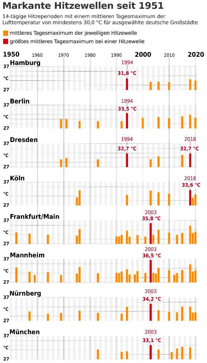 Die Zahl der Hitzewellen hat in mehreren deutschen Städten sichtlich zugenommen.